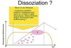 Dissoziative Phänomene bei ADHS